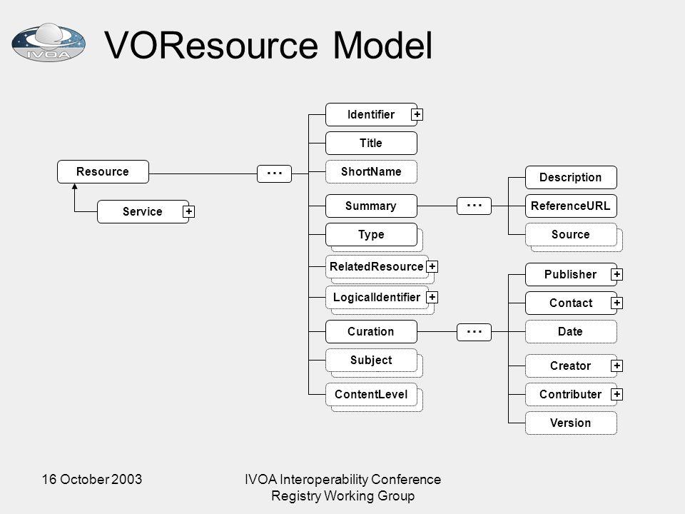 16 October 2003IVOA Interoperability Conference Registry Working Group VOResource Model Subject Source ResourceShortName … Identifier Title Descriptio