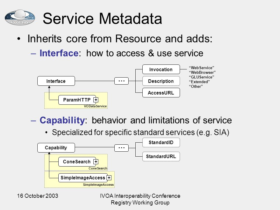 16 October 2003IVOA Interoperability Conference Registry Working Group Service Metadata Inherits core from Resource and adds: –Interface: how to acces