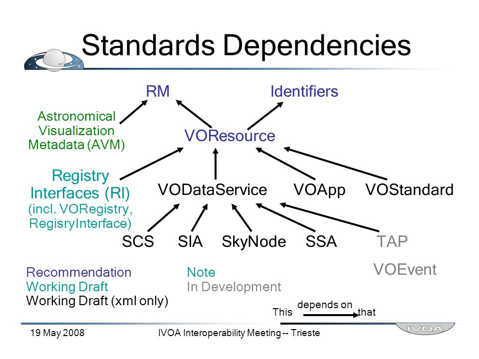 19 May 2008IVOA Interoperability Meeting -- Trieste Standards Dependencies RMIdentifiers VOResource Astronomical Visualization Metadata (AVM) VODataServiceVOAppVOStandard Registry Interfaces (RI) (incl.