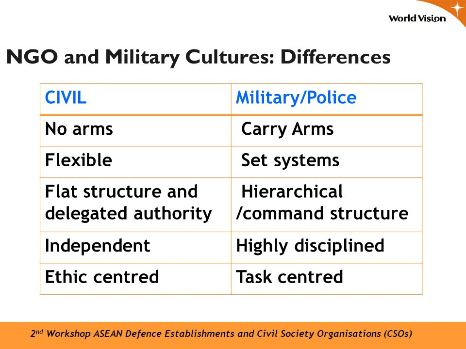 NGO and Military Cultures: Differences 2 nd Workshop ASEAN Defence Establishments and Civil Society Organisations (CSOs) CIVILMilitary/Police No arms Carry Arms Flexible Set systems Flat structure and delegated authority Hierarchical /command structure IndependentHighly disciplined Ethic centredTask centred