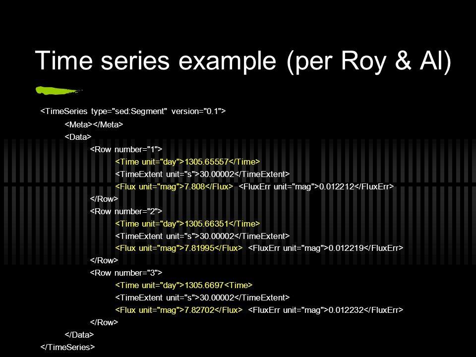 Time series example (per Roy & Al) 1305.65557 30.00002 7.808 0.012212 1305.66351 30.00002 7.81995 0.012219 1305.6697 30.00002 7.82702 0.012232