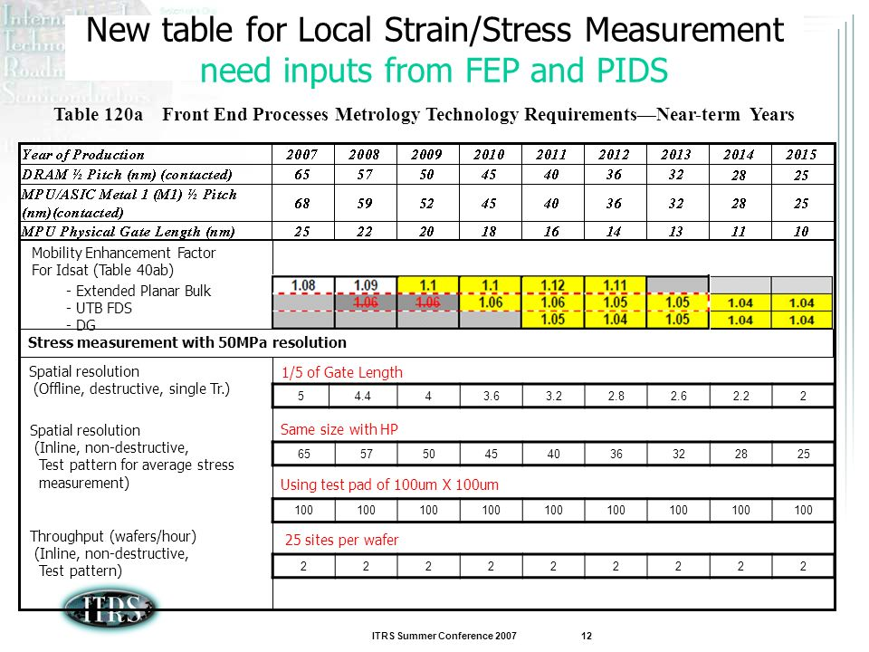 ITRS Summer Conference 2007 12 New table for Local Strain/Stress Measurement need inputs from FEP and PIDS Table 120a Front End Processes Metrology Te