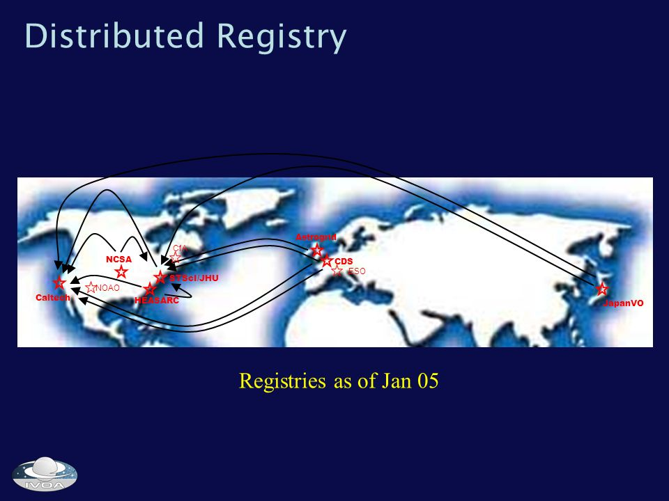 Distributed Registry Caltech NCSA STScI/JHU HEASARC Astrogrid CDS JapanVO Registries as of Jan 05 ESO CfA NOAO