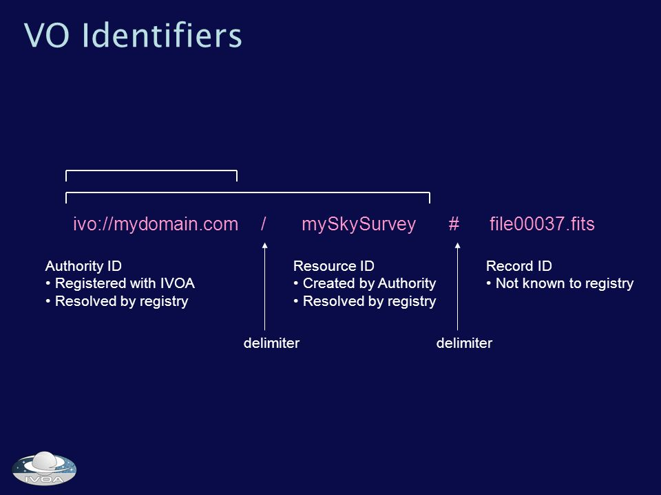 VO Identifiers ivo://mydomain.com / mySkySurvey # file00037.fits Authority ID Registered with IVOA Resolved by registry Resource ID Created by Authority Resolved by registry Record ID Not known to registry delimiter