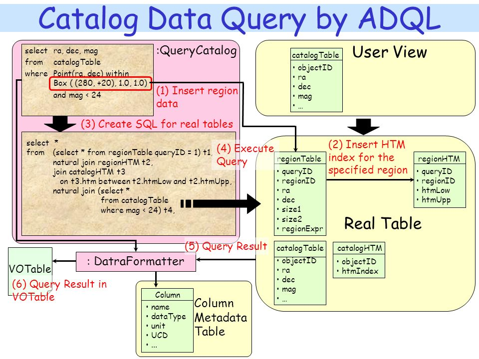 Catalog Data Query by ADQL catalogTable objectID ra dec mag … selectra, dec, mag fromcatalogTable wherePoint(ra, dec) within Box ( (280, +20), 1.0, 1.0) and mag < 24 regionTable queryID regionID ra dec size1 size2 regionExpr regionHTM queryID regionID htmLow htmUpp catalogTable objectID ra dec mag … select * from(select * from regionTable queryID = 1) t1, natural join regionHTM t2, join catalogHTM t3 on t3.htm between t2.htmLow and t2.htmUpp, natural join (select * from catalogTable where mag < 24) t4, Real Table : DatraFormatter Column name dataType unit UCD...