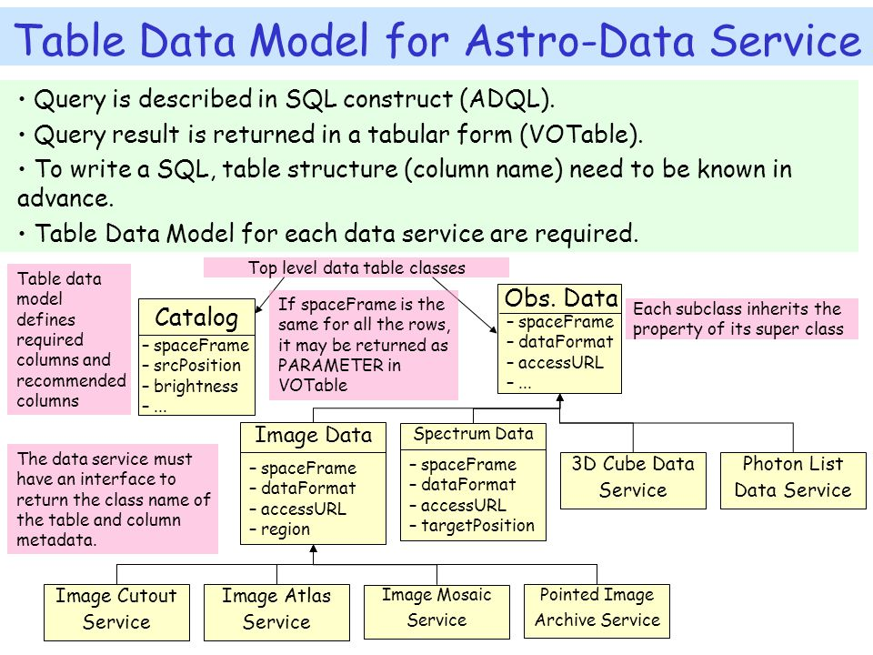 Table Data Model for Astro-Data Service Image Data – spaceFrame – dataFormat – accessURL – region Spectrum Data – spaceFrame – dataFormat – accessURL – targetPosition 3D Cube Data Service Photon List Data Service Image Cutout Service Image Atlas Service Pointed Image Archive Service Image Mosaic Service Catalog – spaceFrame – srcPosition – brightness –...