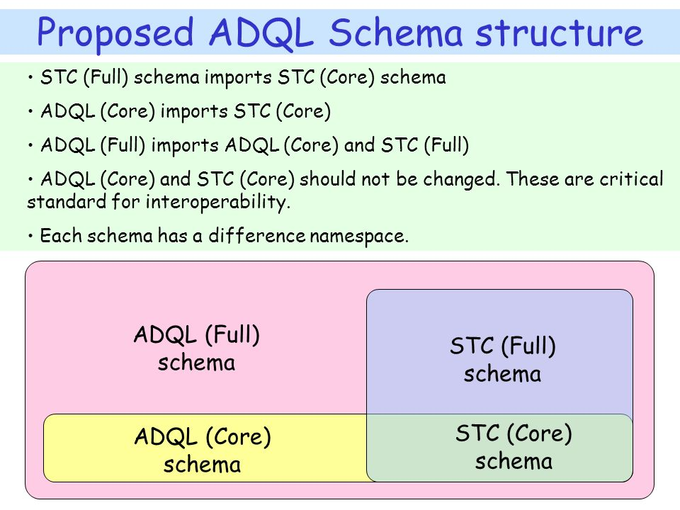 ADQL (Full) schema ADQL (Core) schema STC (Core) schema STC (Full) schema STC (Full) schema imports STC (Core) schema ADQL (Core) imports STC (Core) ADQL (Full) imports ADQL (Core) and STC (Full) ADQL (Core) and STC (Core) should not be changed.