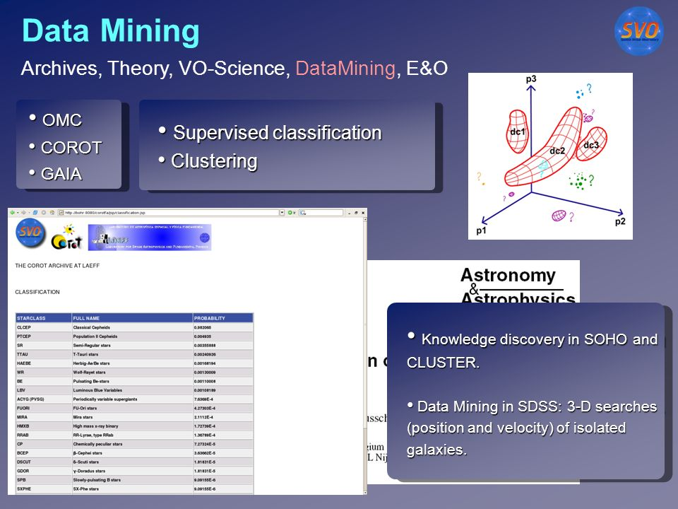 Data Mining OMC OMC COROT COROT GAIA GAIA OMC OMC COROT COROT GAIA GAIA Supervised classification Supervised classification Clustering Clustering Supervised classification Supervised classification Clustering Clustering Knowledge discovery in SOHO and CLUSTER.