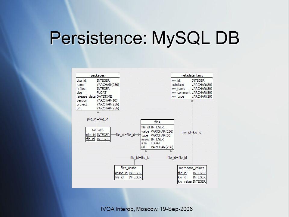 IVOA Interop, Moscow, 19-Sep-2006 Persistence: MySQL DB