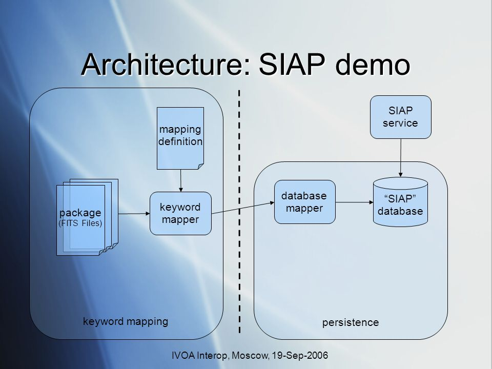 IVOA Interop, Moscow, 19-Sep-2006 keyword mapping persistence Architecture: SIAP demo SIAP database mapping definition keyword mapper database mapper package (FITS Files) SIAP service