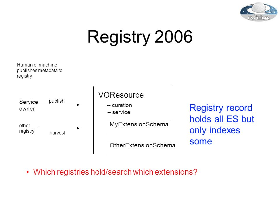 Registry 2006 VOResource -- curation -- service publish Human or machine publishes metadata to registry harvest other registry Service owner MyExtensionSchema OtherExtensionSchema Which registries hold/search which extensions.