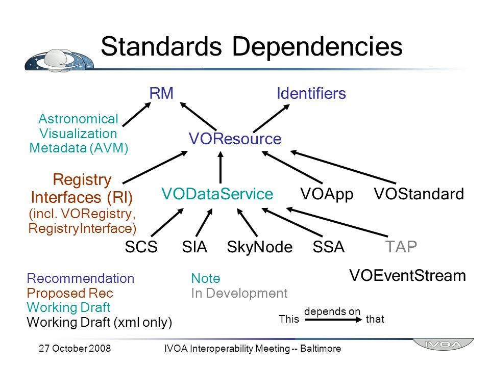 27 October 2008IVOA Interoperability Meeting -- Baltimore Standards Dependencies RMIdentifiers VOResource Astronomical Visualization Metadata (AVM) VODataServiceVOAppVOStandard Registry Interfaces (RI) (incl.