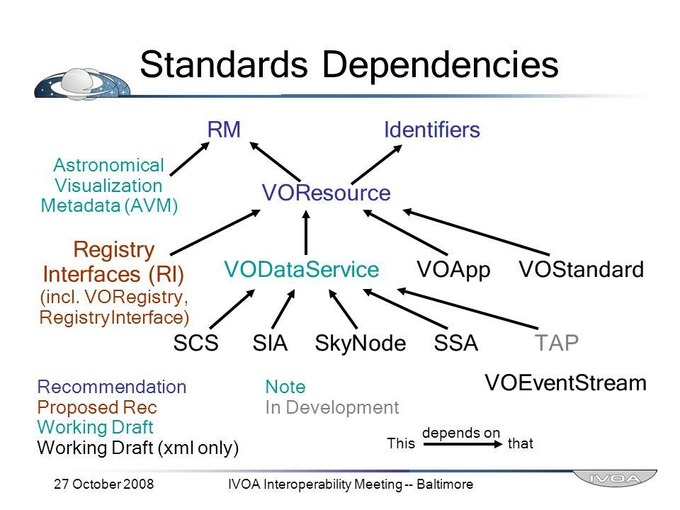 27 October 2008IVOA Interoperability Meeting -- Baltimore Standards Dependencies RMIdentifiers VOResource Astronomical Visualization Metadata (AVM) VODataServiceVOAppVOStandard Registry Interfaces (RI) (incl.