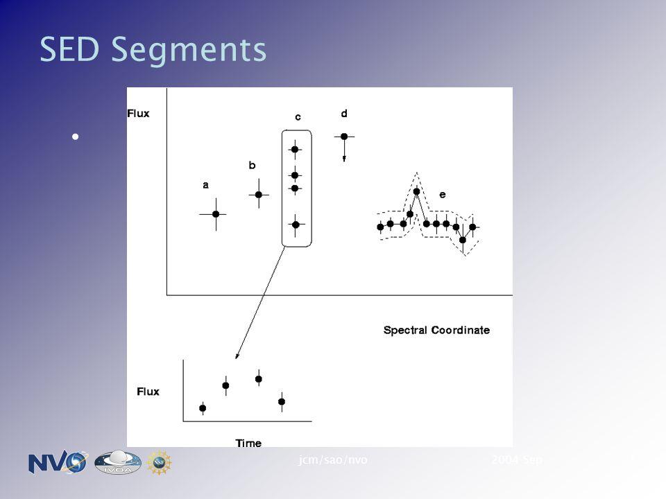 2004 Sepjcm/sao/nvo1 SED Segments