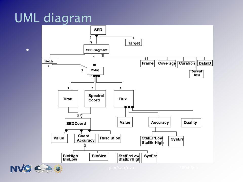 2004 Sepjcm/sao/nvo1 UML diagram