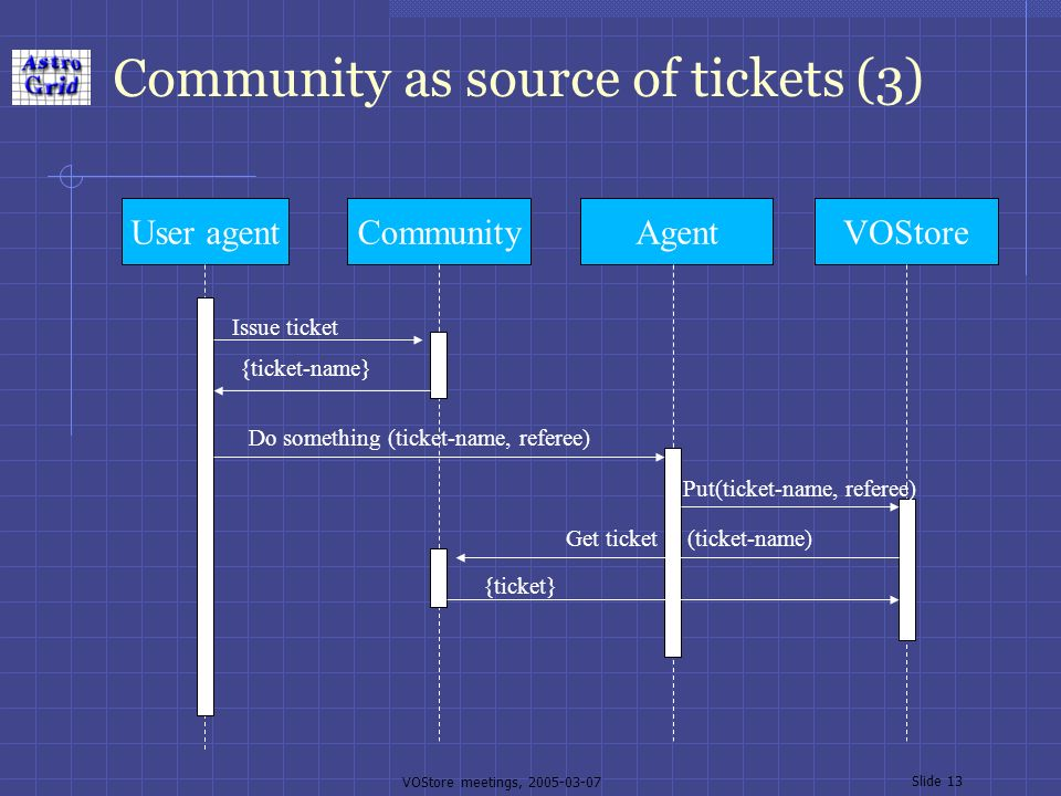 VOStore meetings, 2005-03-07 Slide 13 Community as source of tickets (3) User agentCommunityAgentVOStore Issue ticket {ticket-name} Do something (ticket-name, referee) Put(ticket-name, referee) Get ticket (ticket-name) {ticket}