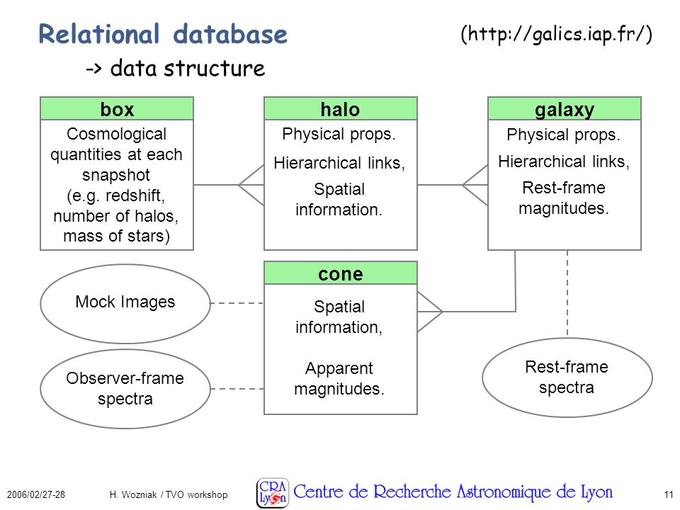 2006/02/27-28H. Wozniak / TVO workshop11 Relational database boxhalogalaxy cone Cosmological quantities at each snapshot (e.g. redshift, number of hal