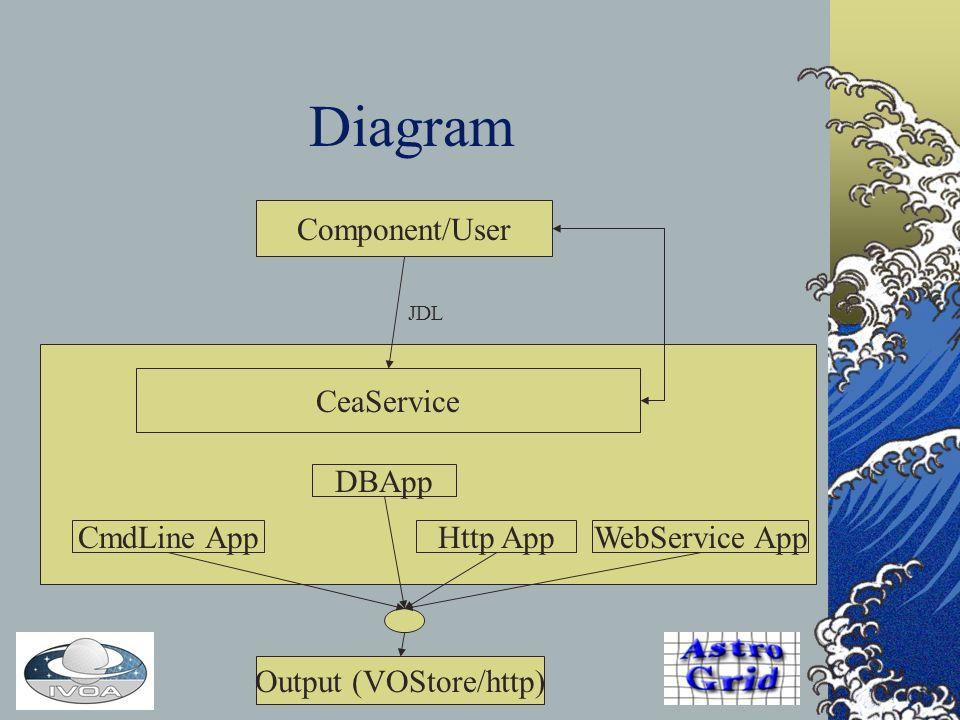 Diagram Component/User Output (VOStore/http) CeaService CmdLine AppHttp App DBApp WebService App JDL