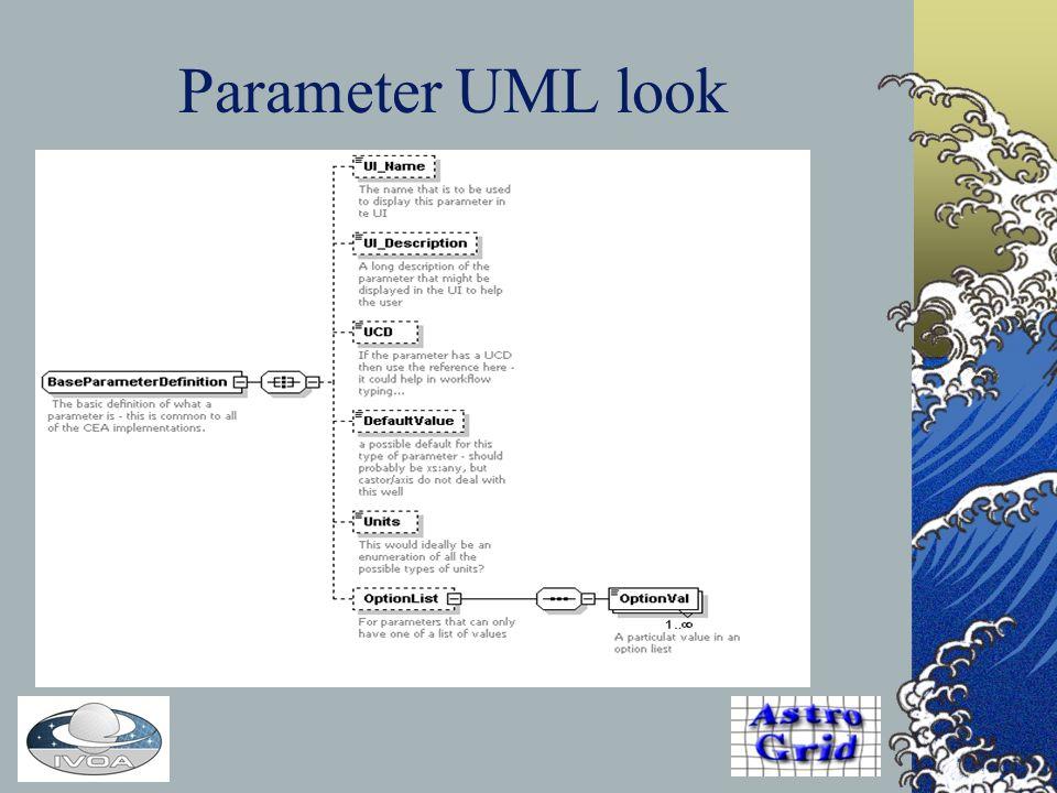 Parameter UML look