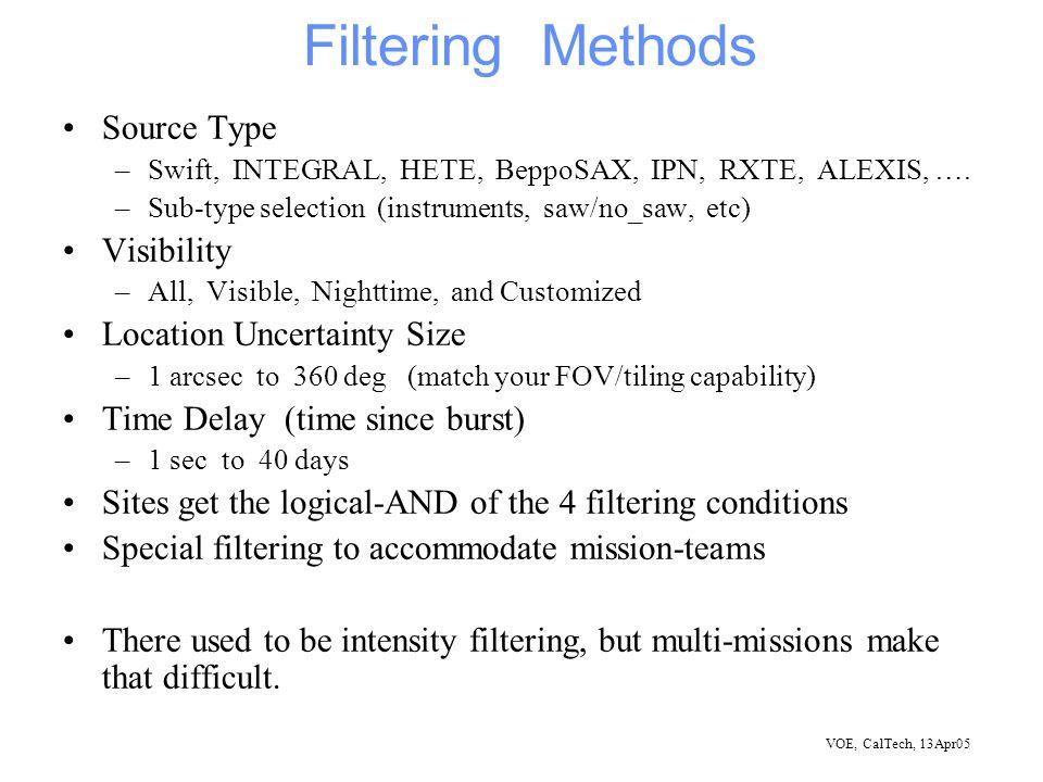 VOE, CalTech, 13Apr05 Filtering Methods Source Type –Swift, INTEGRAL, HETE, BeppoSAX, IPN, RXTE, ALEXIS, ….