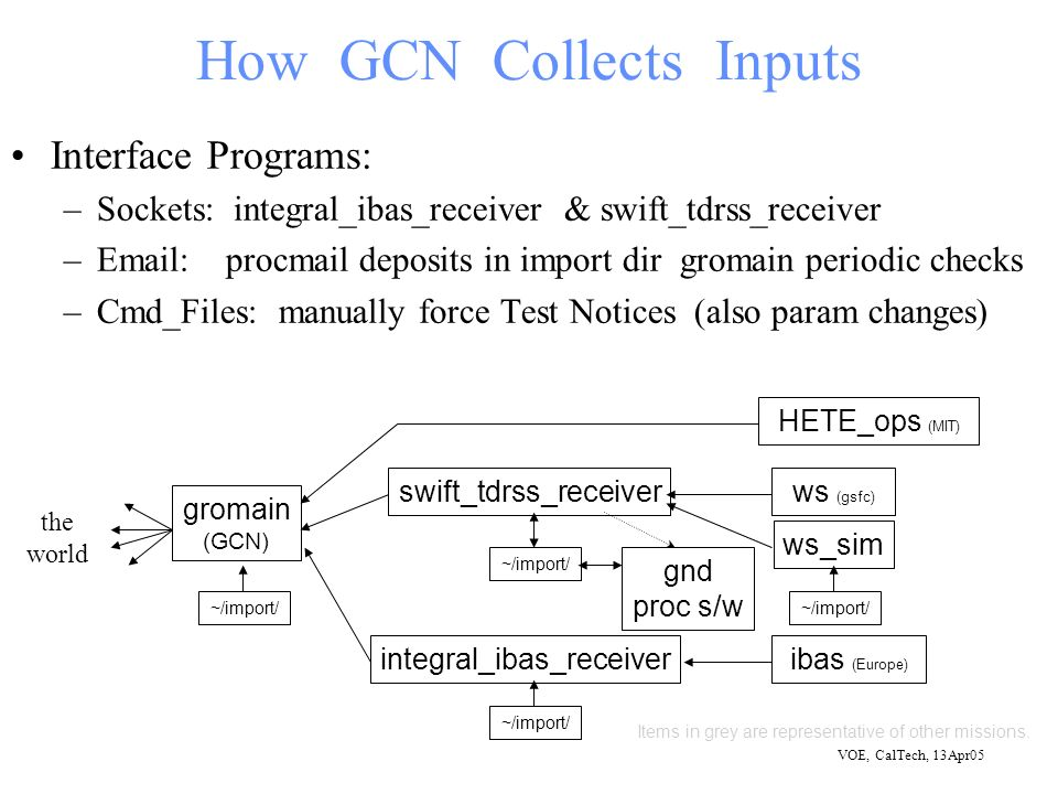 VOE, CalTech, 13Apr05 How GCN Collects Inputs Interface Programs: –Sockets: integral_ibas_receiver & swift_tdrss_receiver –Email: procmail deposits in import dir gromain periodic checks –Cmd_Files: manually force Test Notices (also param changes) gromain (GCN) swift_tdrss_receiver integral_ibas_receiver ~/import/ ws_sim ws (gsfc) ~/import/ ibas (Europe) gnd proc s/w Items in grey are representative of other missions.
