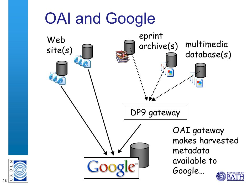 16 OAI and Google Web site(s) multimedia database(s) DP9 gateway OAI gateway makes harvested metadata available to Google… eprint archive(s)