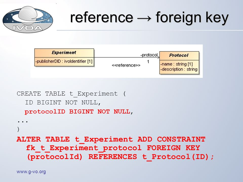 www.g-vo.org reference foreign key CREATE TABLE t_Experiment ( ID BIGINT NOT NULL, protocolID BIGINT NOT NULL,... ) ALTER TABLE t_Experiment ADD CONST