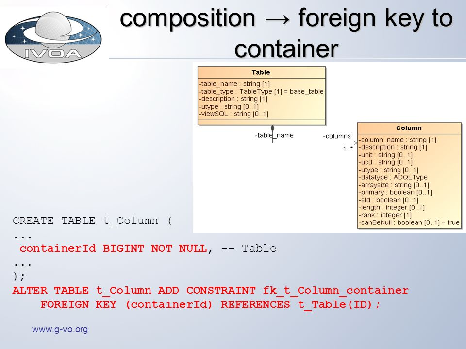 www.g-vo.org composition foreign key to container CREATE TABLE t_Column (...