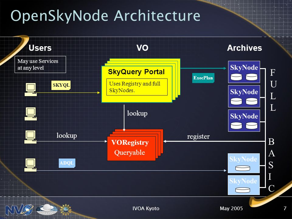 May 2005IVOA Kyoto7 OpenSkyNode Architecture Users SkyQuery Portal Uses Registry and full SkyNodes.