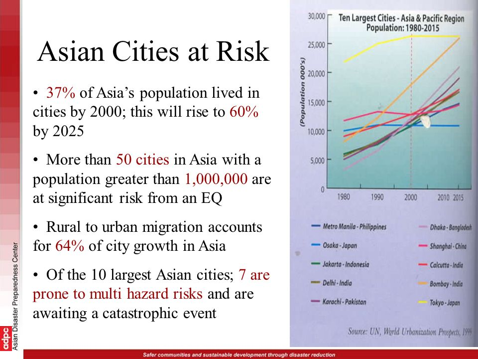 Asian Cities at Risk 37% of Asias population lived in cities by 2000; this will rise to 60% by 2025 More than 50 cities in Asia with a population grea