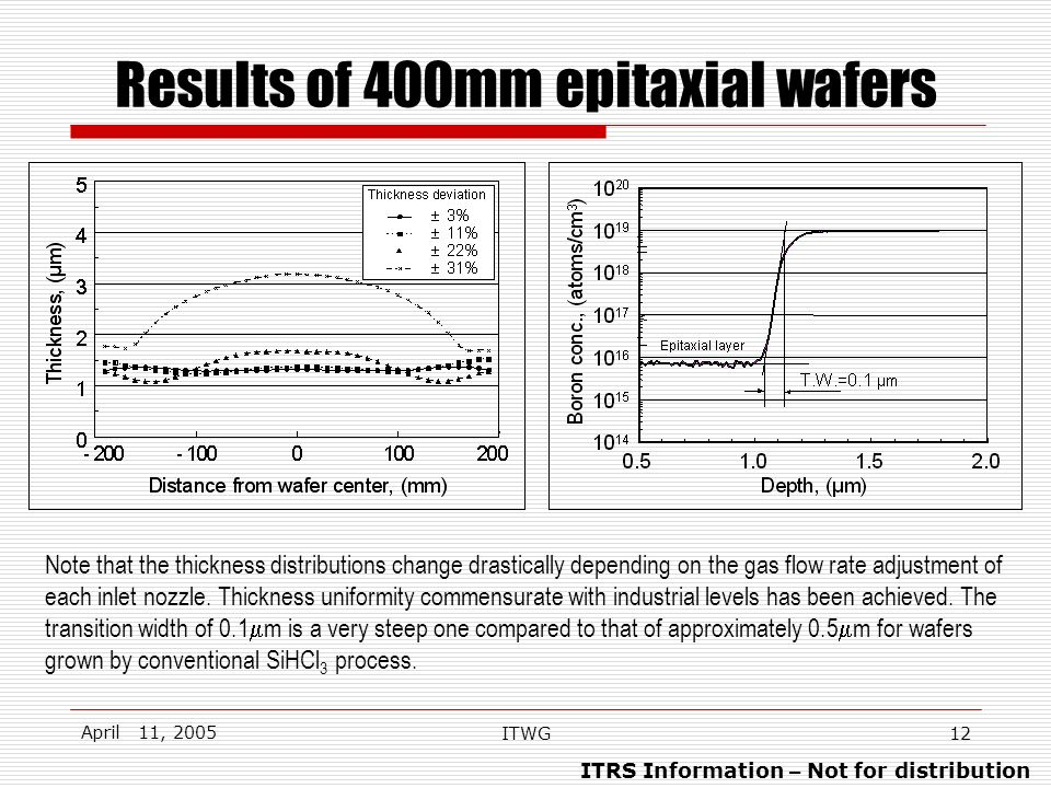 ITRS Information – Not for distribution April 11, 2005 ITWG12 Results of 400mm epitaxial wafers Note that the thickness distributions change drastically depending on the gas flow rate adjustment of each inlet nozzle.