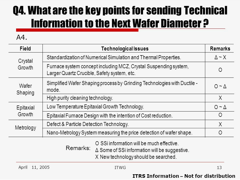 ITRS Information – Not for distribution April 11, 2005 ITWG13 Q4. What are the key points for sending Technical Information to the Next Wafer Diameter