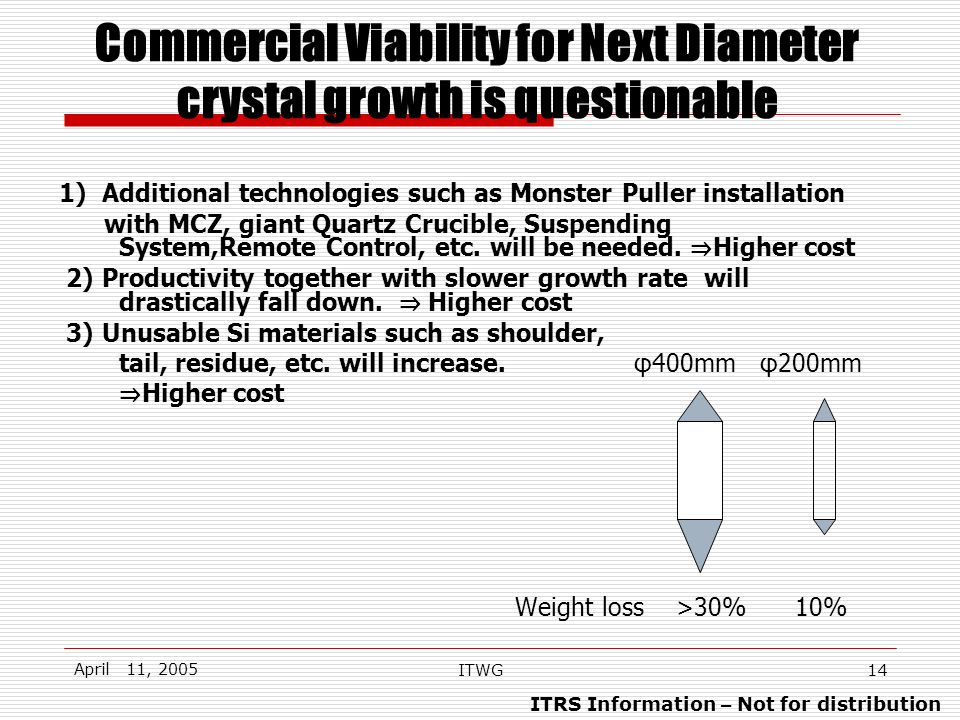 ITRS Information – Not for distribution April 11, 2005 ITWG14 Commercial Viability for Next Diameter crystal growth is questionable 1) Additional technologies such as Monster Puller installation with MCZ, giant Quartz Crucible, Suspending System,Remote Control, etc.