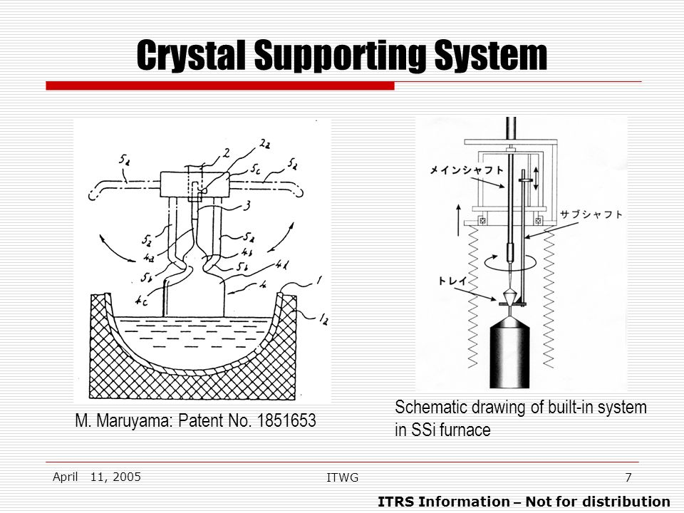 ITRS Information – Not for distribution April 11, 2005 ITWG7 Crystal Supporting System Schematic drawing of built-in system in SSi furnace M. Maruyama