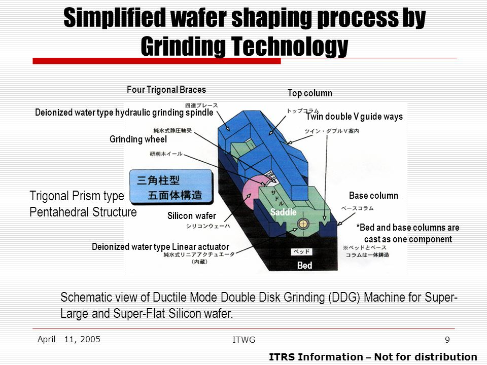 ITRS Information – Not for distribution April 11, 2005 ITWG9 Simplified wafer shaping process by Grinding Technology Schematic view of Ductile Mode Double Disk Grinding (DDG) Machine for Super- Large and Super-Flat Silicon wafer.