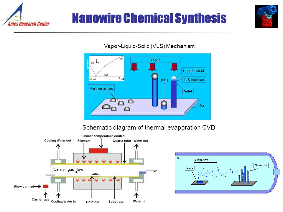Schematic diagram of thermal evaporation CVD Carrier gas flow Vapor-Liquid-Solid (VLS) Mechanism Nanowire Chemical Synthesis