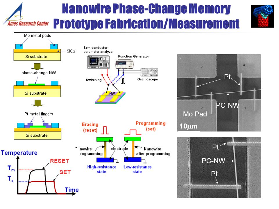 Nanowire Phase-Change Memory Prototype Fabrication/Measurement Mo Pad Pt PC-NW Pt RESET SET