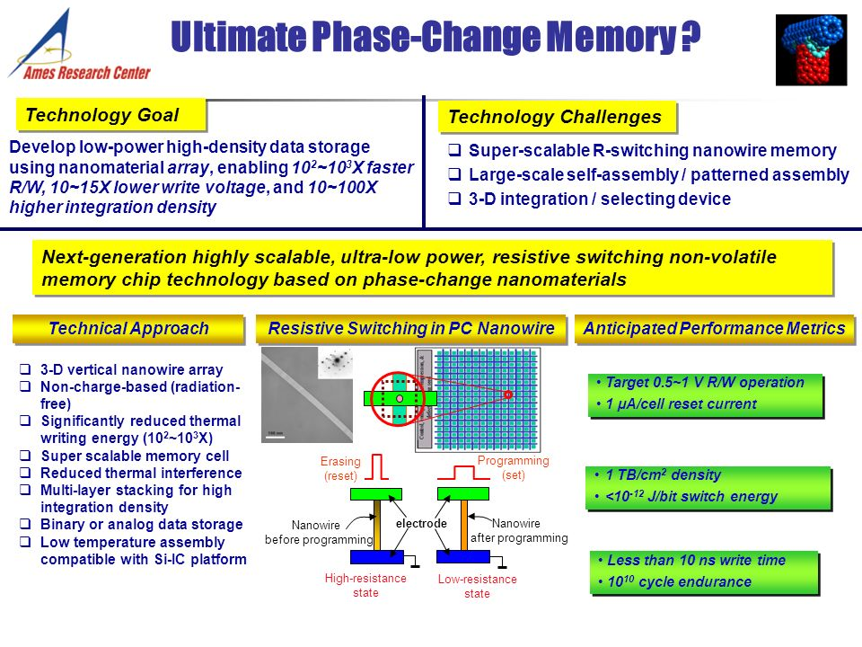 Technology Goal Develop low-power high-density data storage using nanomaterial array, enabling 10 2 ~10 3 X faster R/W, 10~15X lower write voltage, an