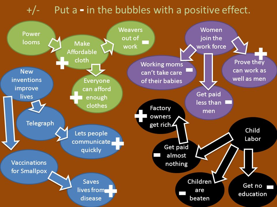+/- Put a - in the bubbles with a positive effect. Saves lives from disease Vaccinations for Smallpox Lets people communicate quickly Telegraph New in