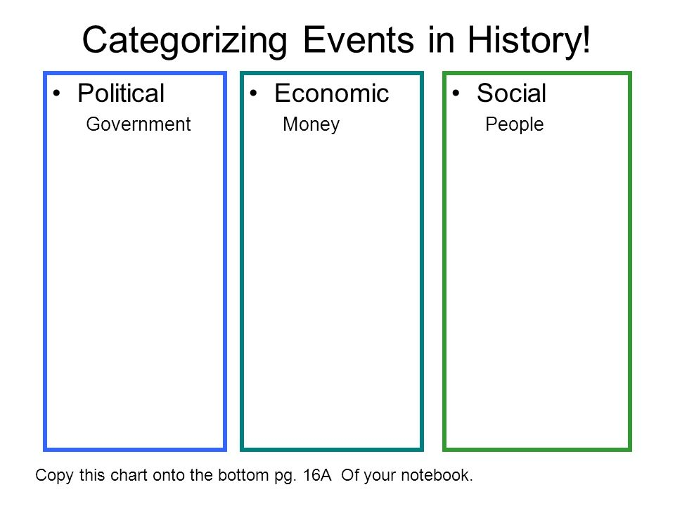 Categorizing Events in History! Copy this chart onto the bottom pg. 16A Of your notebook. Social People Political Government Economic Money