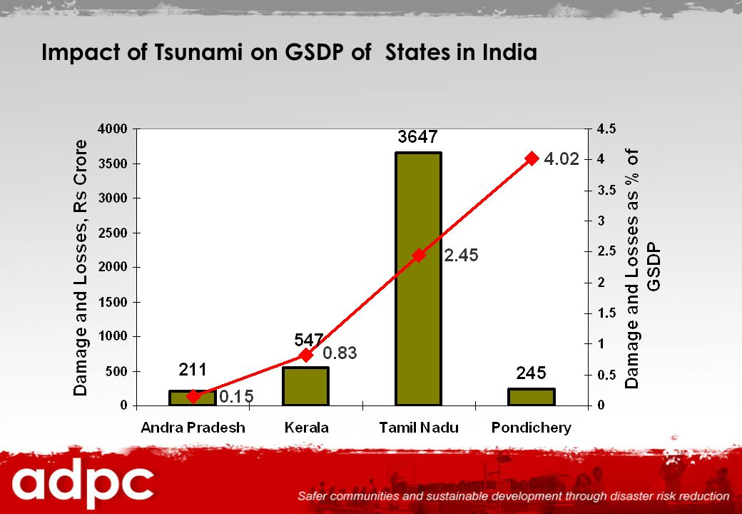 Impact of Tsunami on GSDP of States in India