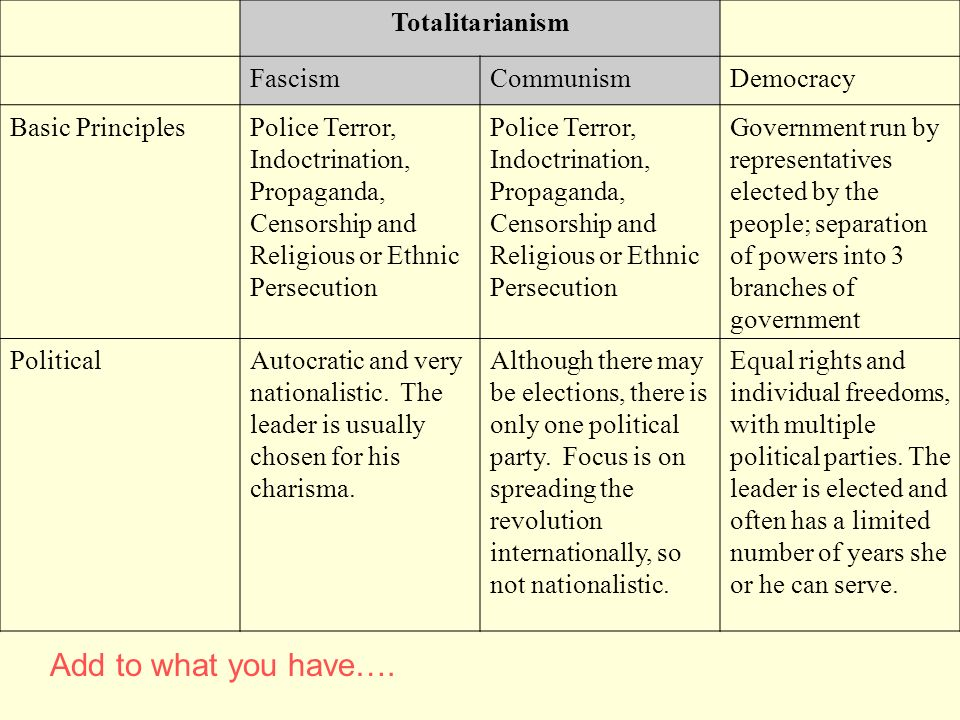 Totalitarianism FascismCommunismDemocracy Basic PrinciplesPolice Terror, Indoctrination, Propaganda, Censorship and Religious or Ethnic Persecution Go