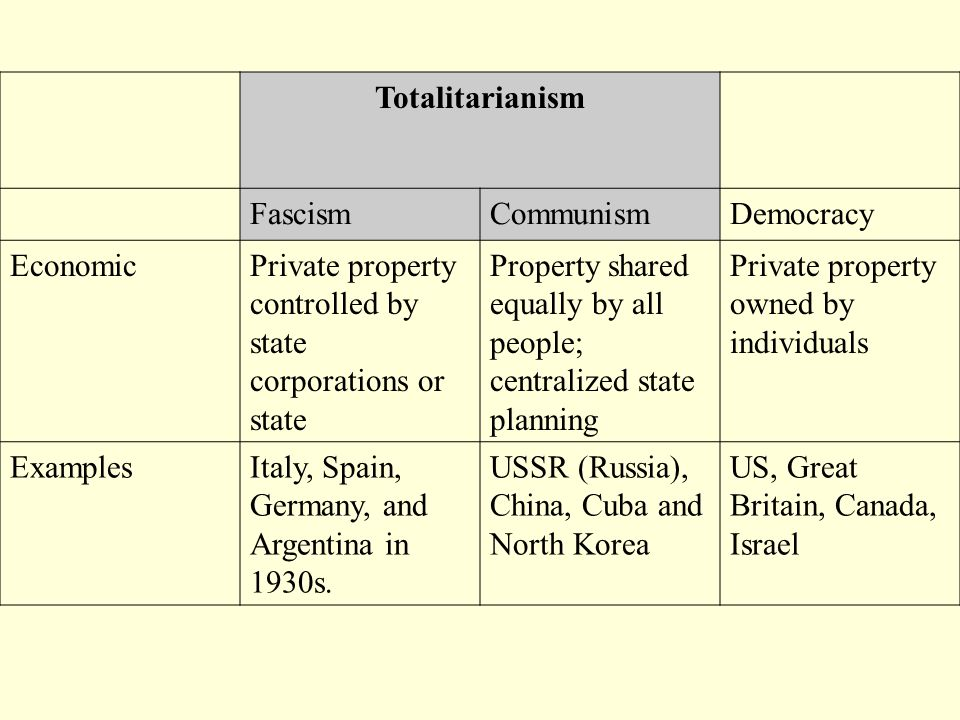 Totalitarianism FascismCommunismDemocracy EconomicPrivate property controlled by state corporations or state Property shared equally by all people; ce