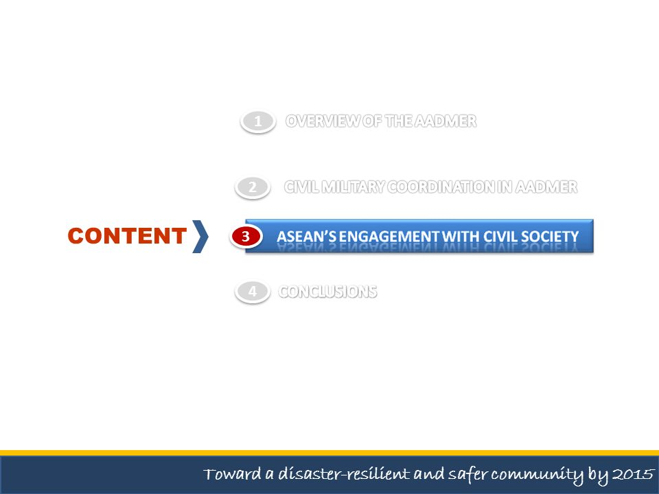 3 3 CONTENT Toward a disaster-resilient and safer community by 2015 1 1 2 2 4 4