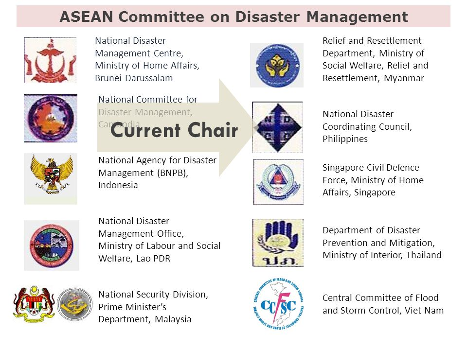 National Disaster Management Centre, Ministry of Home Affairs, Brunei Darussalam National Committee for Disaster Management, Cambodia National Agency