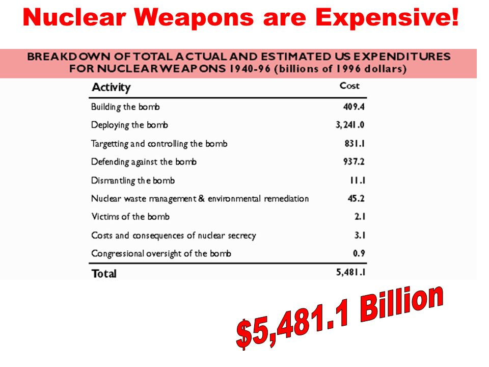 Nuclear Weapons are Expensive!