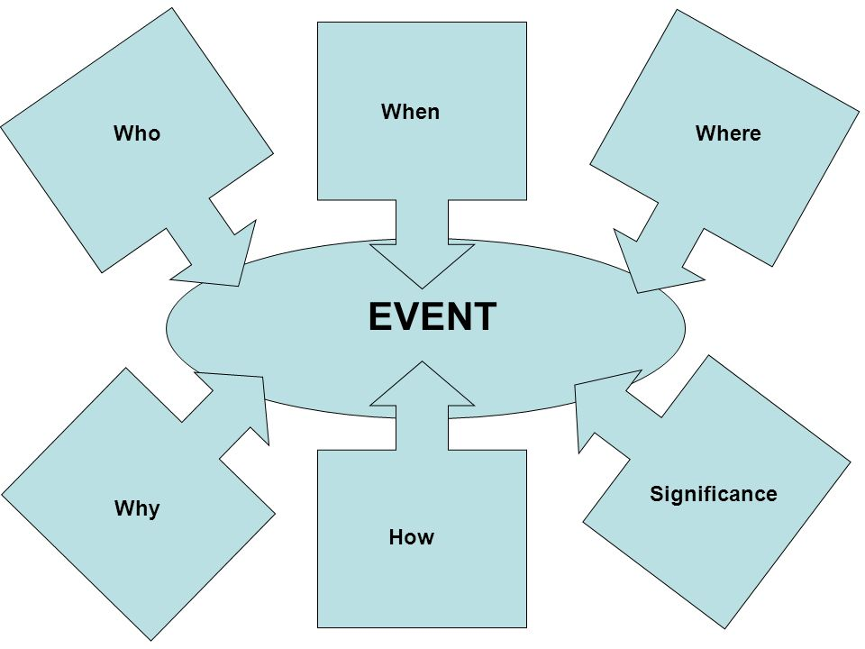 When WhoWhere Why How Significance EVENT