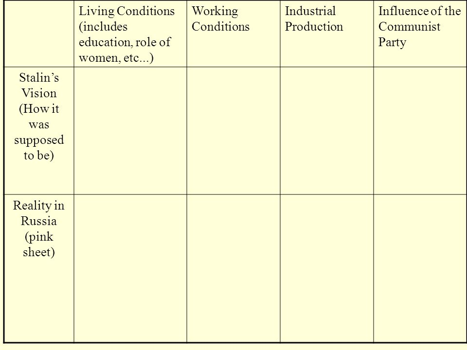Living Conditions (includes education, role of women, etc...) Working Conditions Industrial Production Influence of the Communist Party Stalins Vision