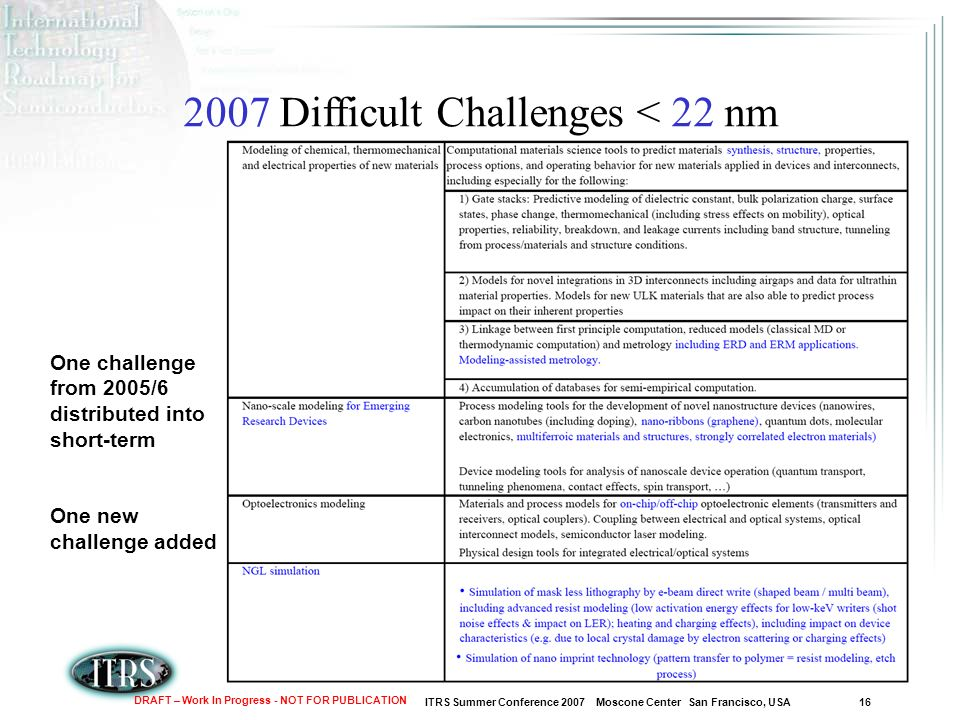 ITRS Summer Conference 2007 Moscone Center San Francisco, USA 16 DRAFT – Work In Progress - NOT FOR PUBLICATION 2007 Difficult Challenges < 22 nm One challenge from 2005/6 distributed into short-term One new challenge added