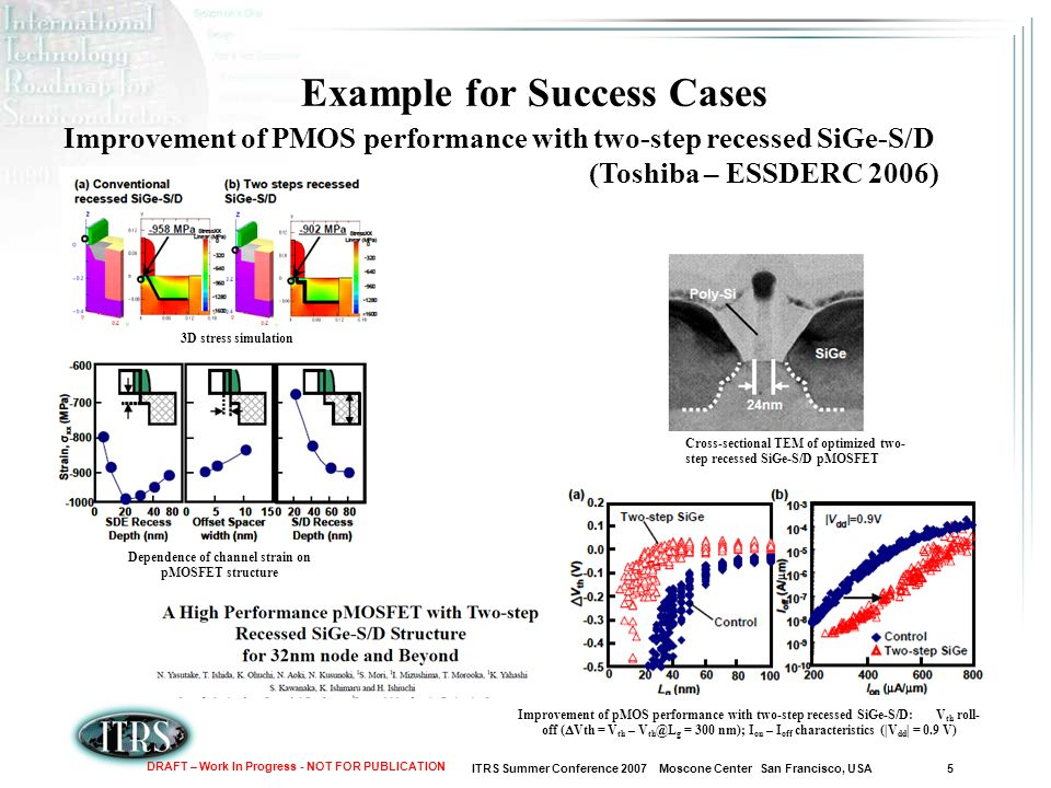 ITRS Summer Conference 2007 Moscone Center San Francisco, USA 5 DRAFT – Work In Progress - NOT FOR PUBLICATION Example for Success Cases Improvement of PMOS performance with two-step recessed SiGe-S/D (Toshiba – ESSDERC 2006) Cross-sectional TEM of optimized two- step recessed SiGe-S/D pMOSFET 3D stress simulation Dependence of channel strain on pMOSFET structure Improvement of pMOS performance with two-step recessed SiGe-S/D: V th roll- off ( Vth = V th – V g = 300 nm); I on – I off characteristics (|V dd | = 0.9 V)